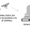 Low latency UHD contribution with Kyrion encoder – decoder