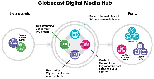 Globecast Digital Media Hub